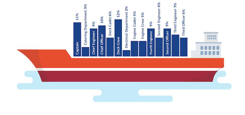 Oceania has the happiest seafarers: survey