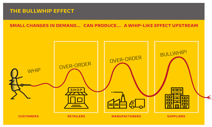 White paper explores the post-pandemic supply chain