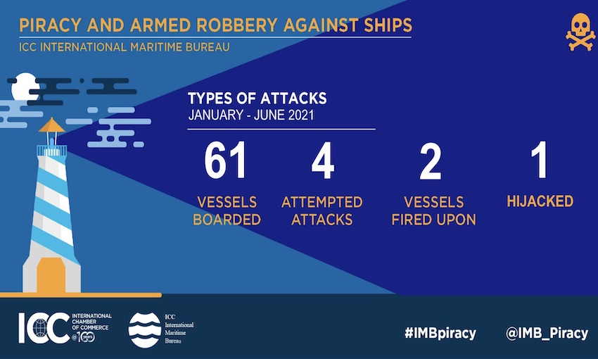 Piracy Reporting Centre records 68 incidents of piracy this year