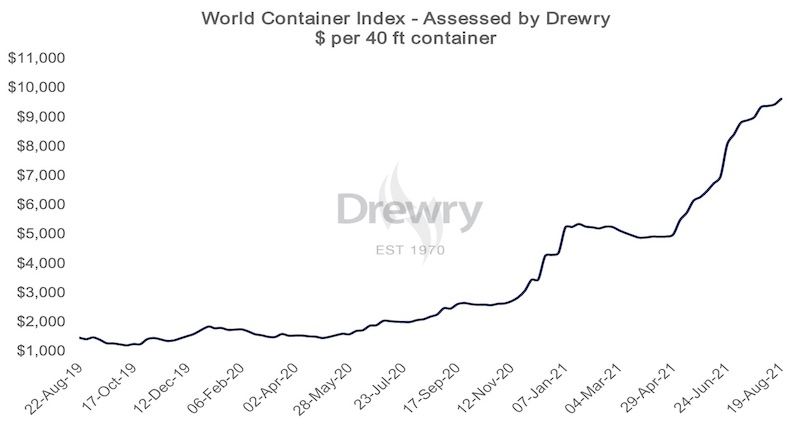 Drewry's World Container index rises slightly - Daily Cargo News